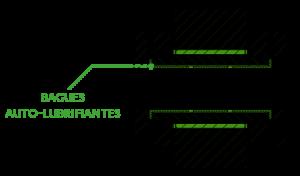 Chaine Verte, bagues auto-lubrifiantes