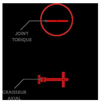 Joint torique, Graisseur axial