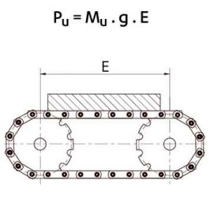 Charges continue (vrac ou objets) de masse linéique Mu (en kg/m)