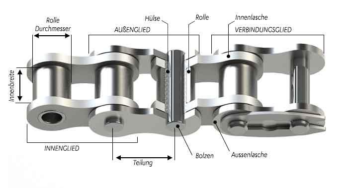 SEDIS Bestandteile der antriebsketten