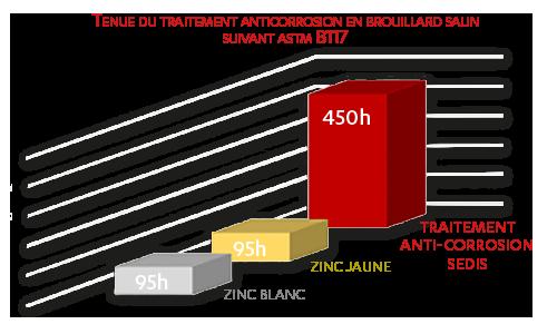 Tenue du traitement anticorrosion en brouillard salin suivant ASTM B117